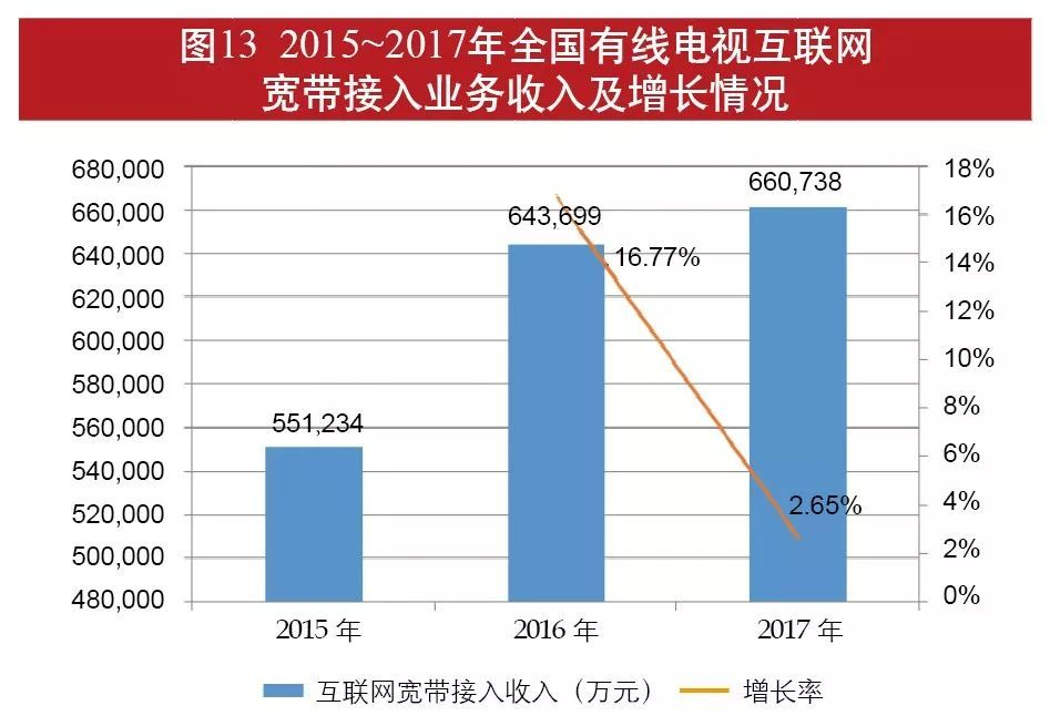 江门广电有线宽带网_广电总局专项统计:详解全国有线电视经济情况(7)