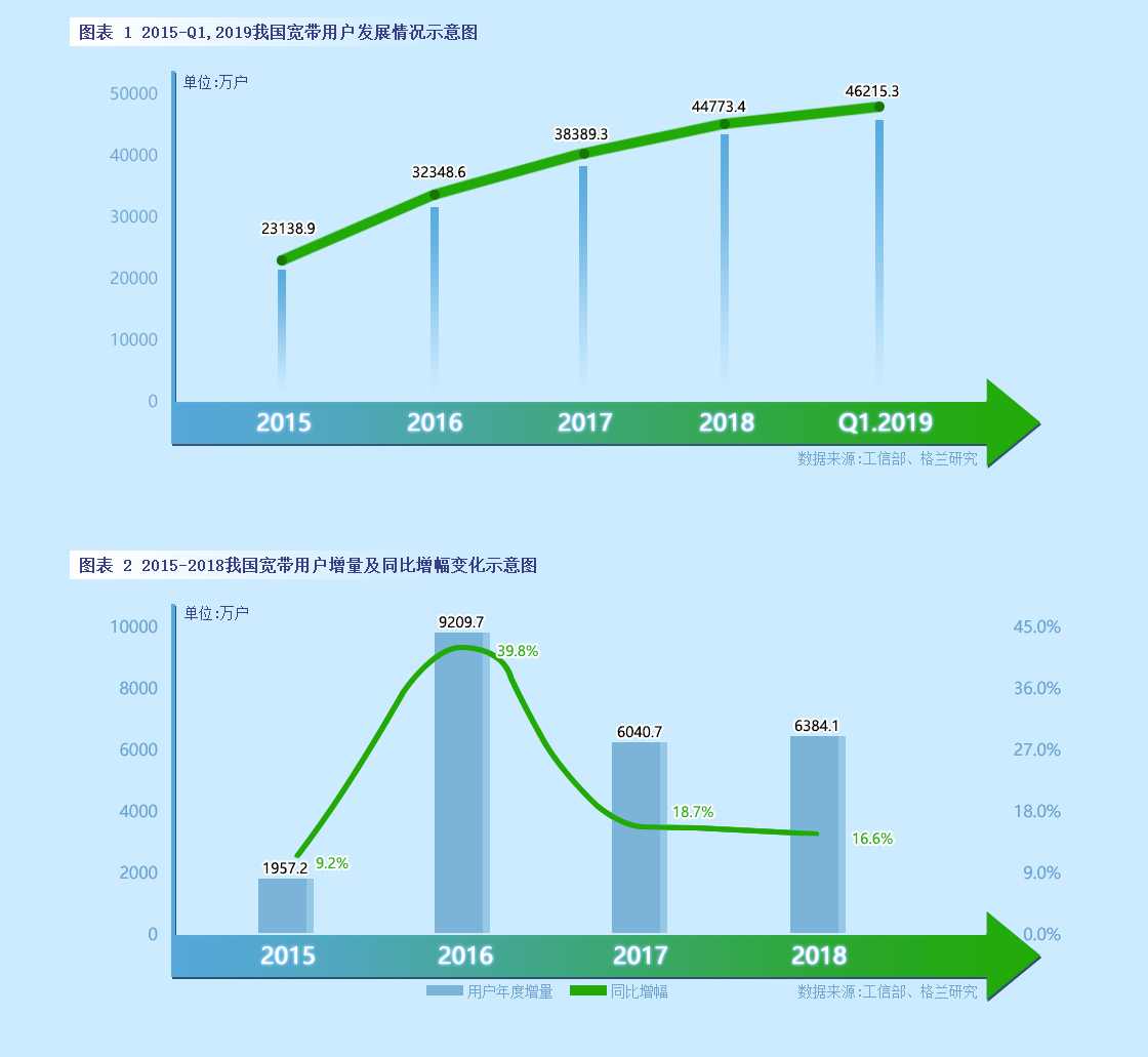 江门广电有线宽带网_中国广电宽带进入快速发展期,运营模式值得各方关注